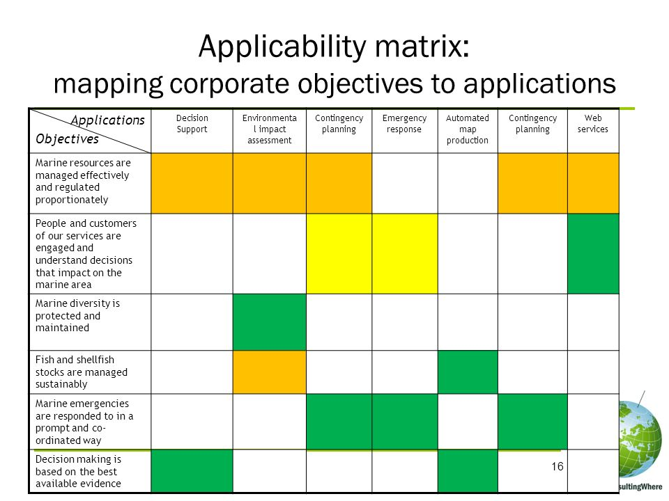 Applicability matrix: mapping corporate objectives to applications