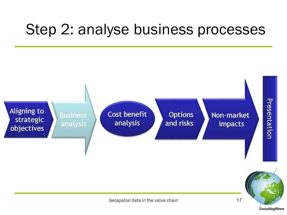 Step 2: analyse business processes
