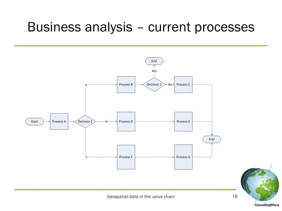 Business analysis – current processes