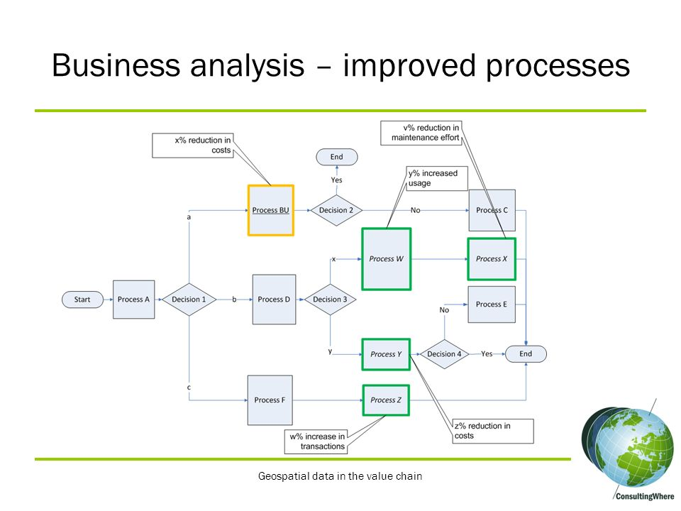 Business analysis – improved processes