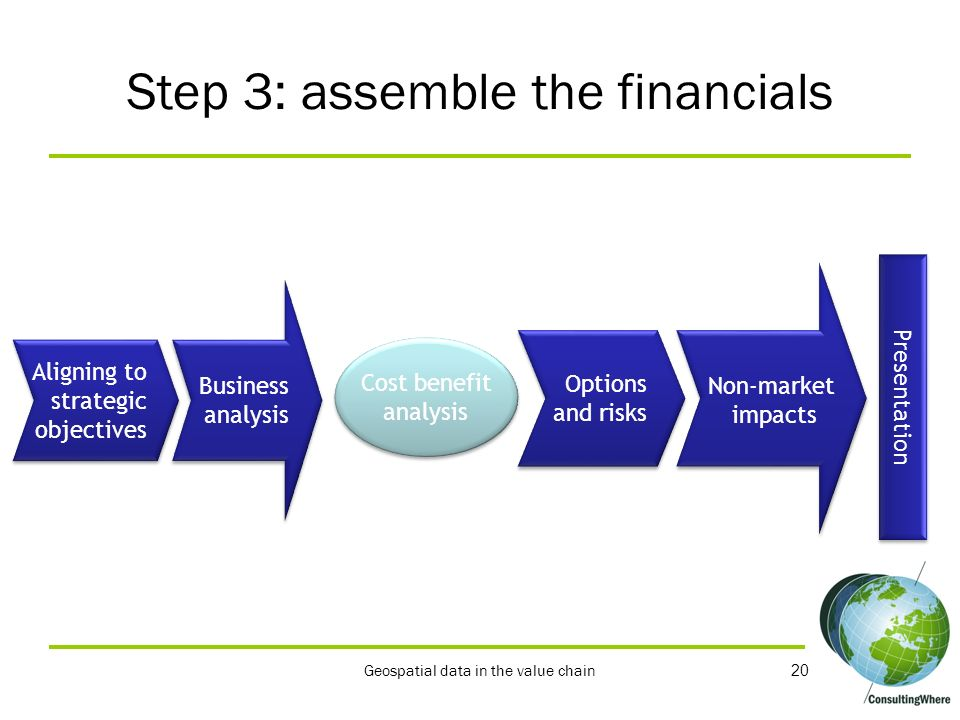Step 3: assemble the financials