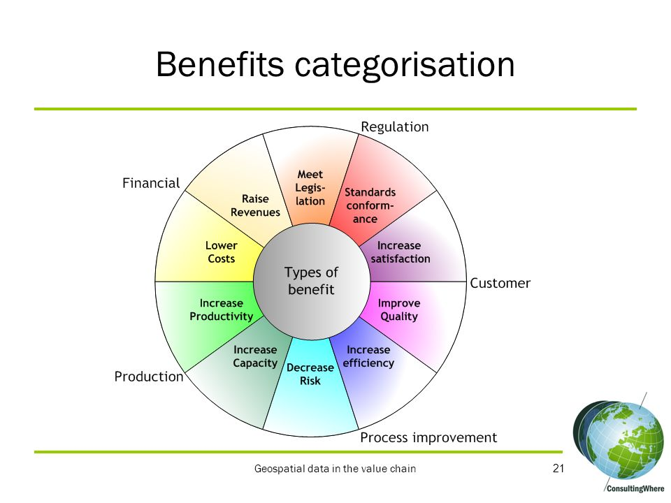 Benefits categorisation