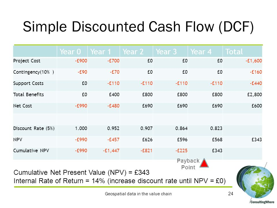 Simple Discounted Cash Flow (DCF)