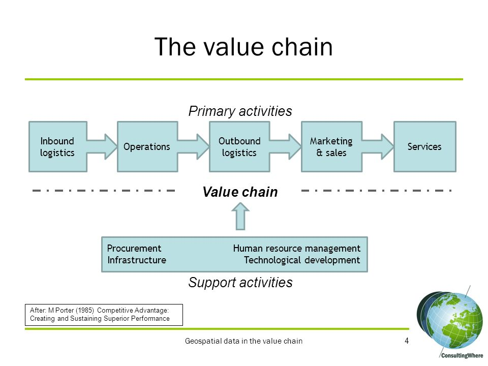 The value chain Primary activities Value chain Support activities