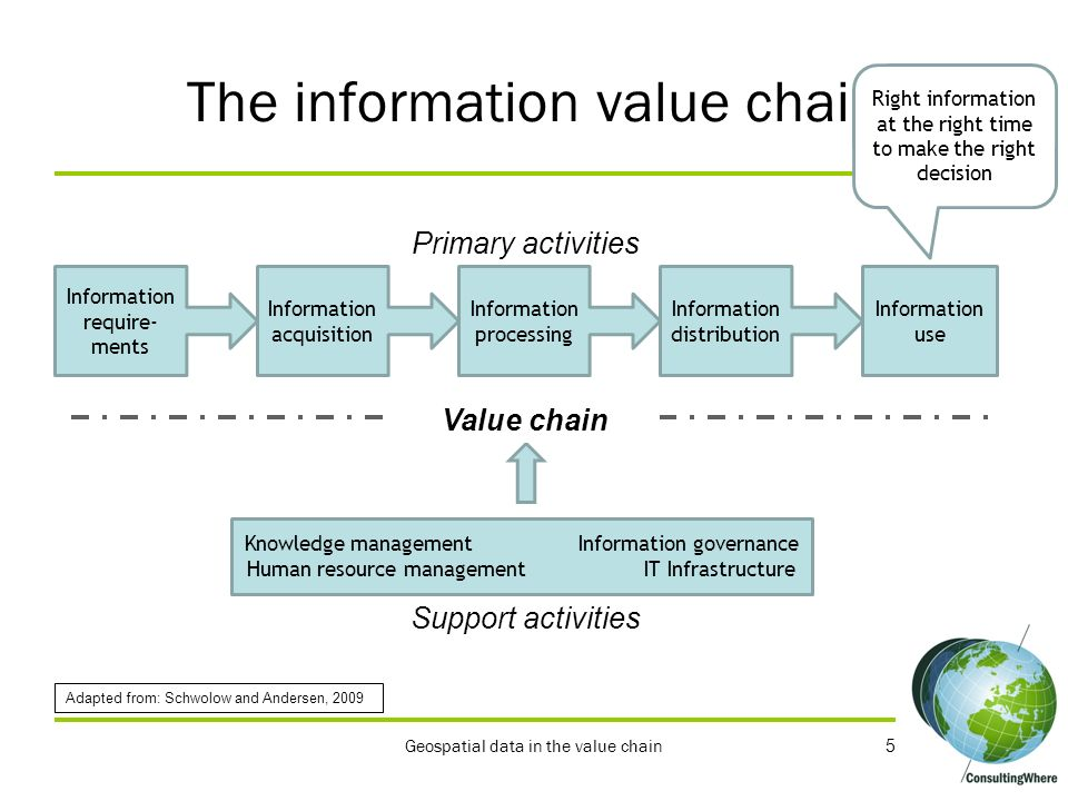 The information value chain