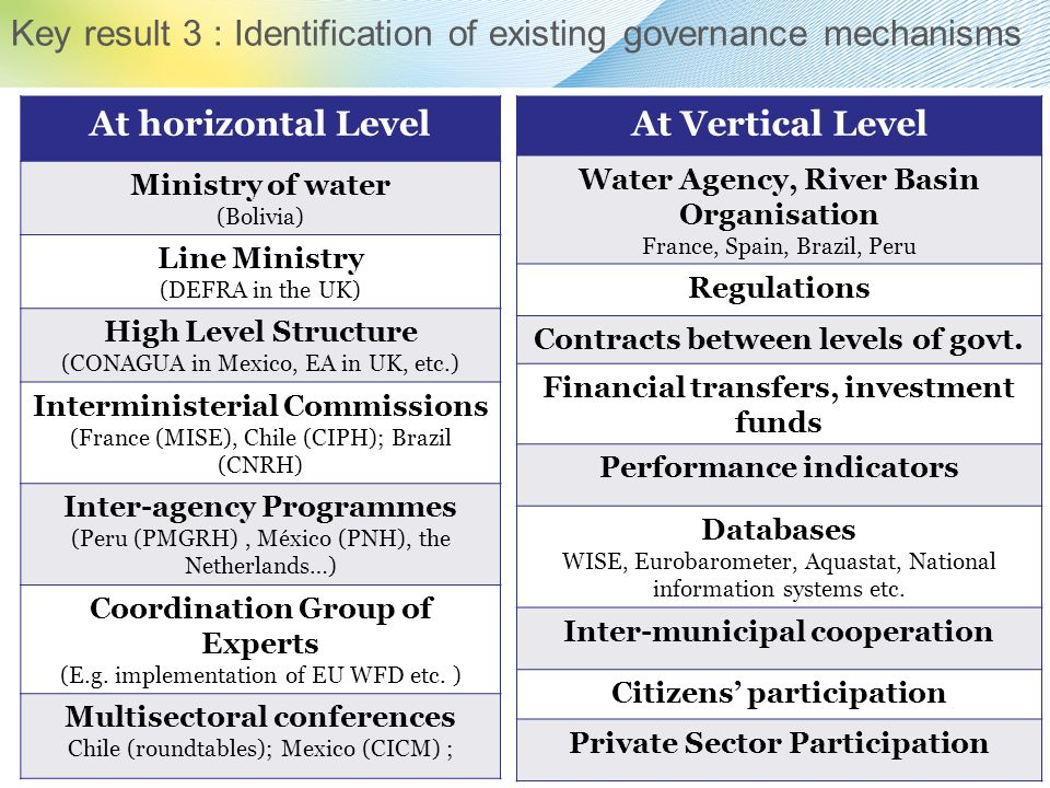 Key result 3 : Identification of existing governance mechanisms