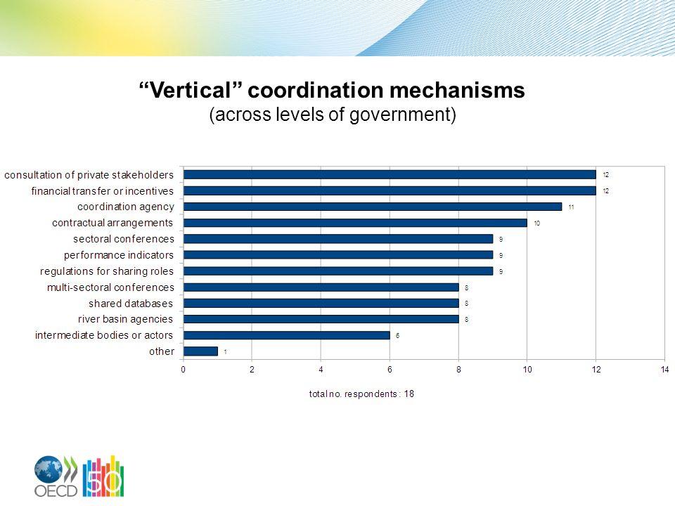 Vertical coordination mechanisms
