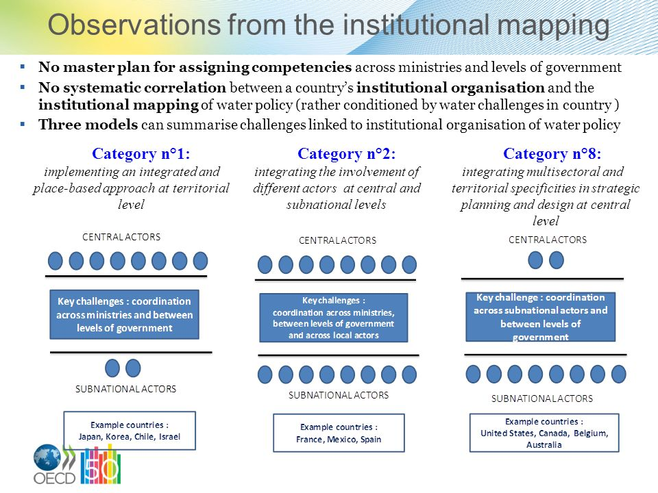 Observations from the institutional mapping