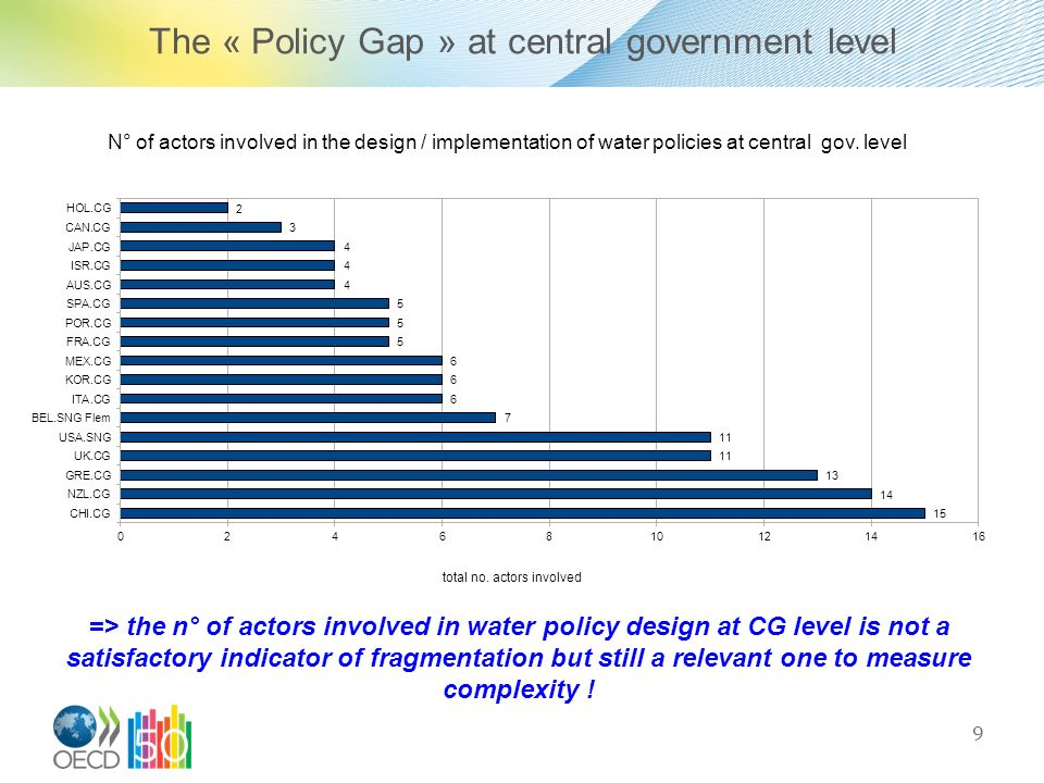 The « Policy Gap » at central government level
