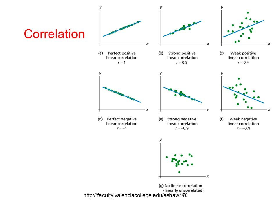 how to find linear correlation coefficient classpad