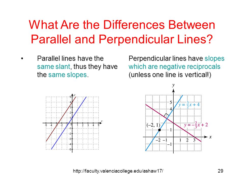 how to know if the equation is parallel or perpendicular