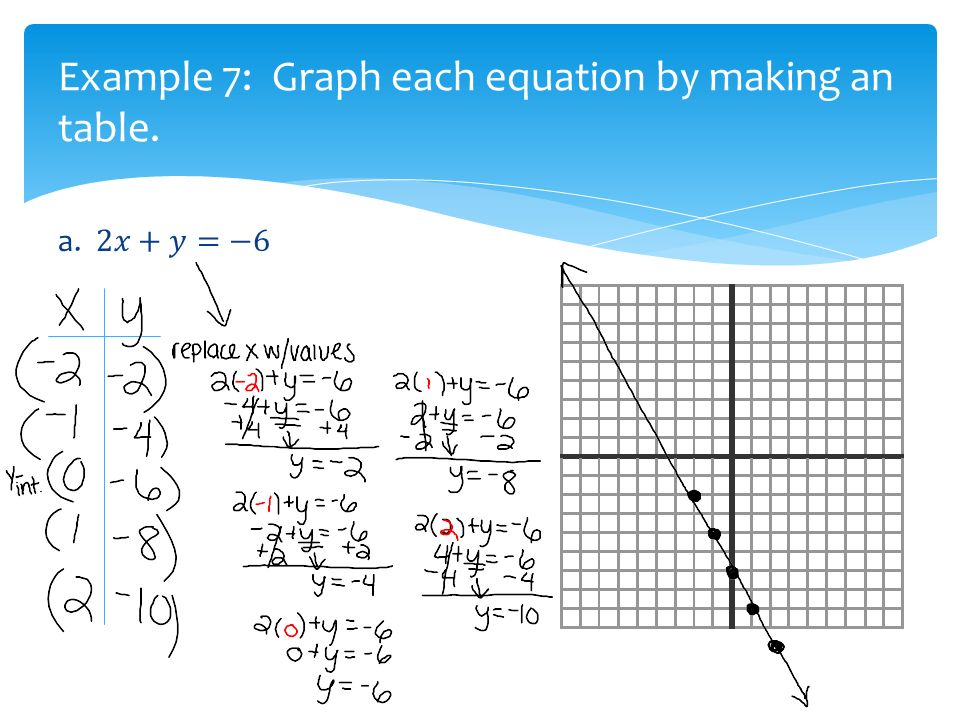 3-1 graphing linear equations - ppt video online download