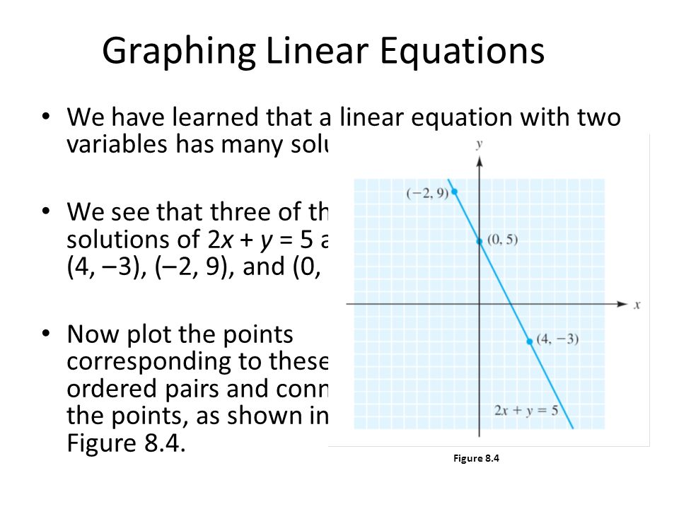 graphing linear equations essay Explain what the graph of the function represents be sure to use complete sentences f(x) =-2/3x=400 the graph would represent the profit of the company if the equation represents the profit the graph would just illustrate that 4 graph the function using one of the following two options below on the graph, make sure to label the intercepts 5.