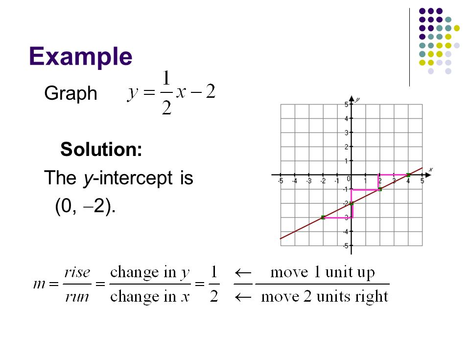 Section 1.1 Slopes and Equations of Lines - ppt download Y Intercept Example