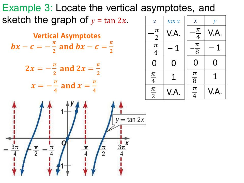 how to find vertical asymptotes of tan