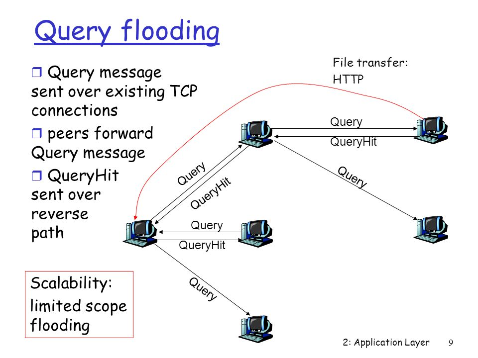 query parsing at the application layer This post gives a brief overview of the role and types of application layer protocols application protocols like electronic mail, http, ftp etc are the mechanisms used by computers to meaningfully exchange data between them, enabling end users to utilise the power of computer networks to communicate in a variety of ways.