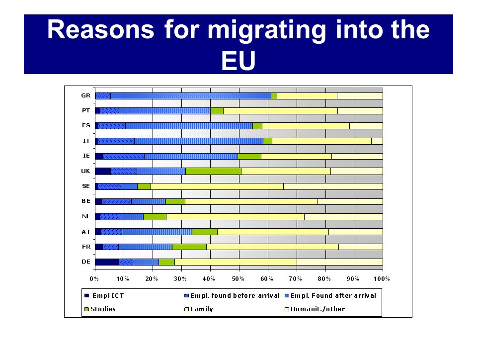 Reasons for migrating into the EU