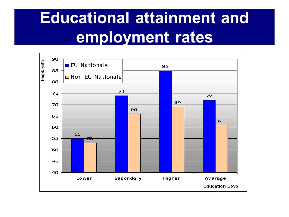 Educational attainment and employment rates