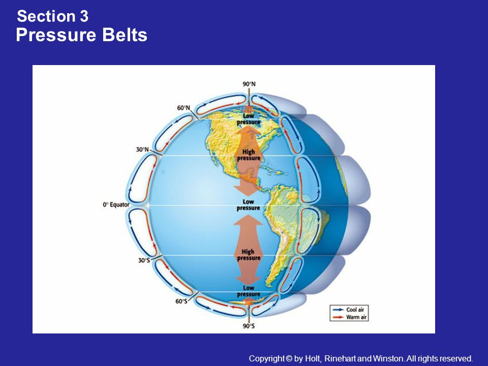 Pressure Belts Section 3
