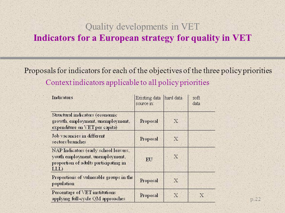 Quality developments in VET Indicators for a European strategy for quality in VET