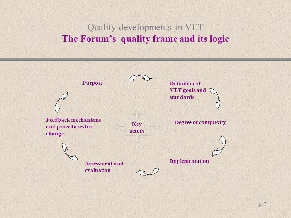 Quality developments in VET The Forum's quality frame and its logic