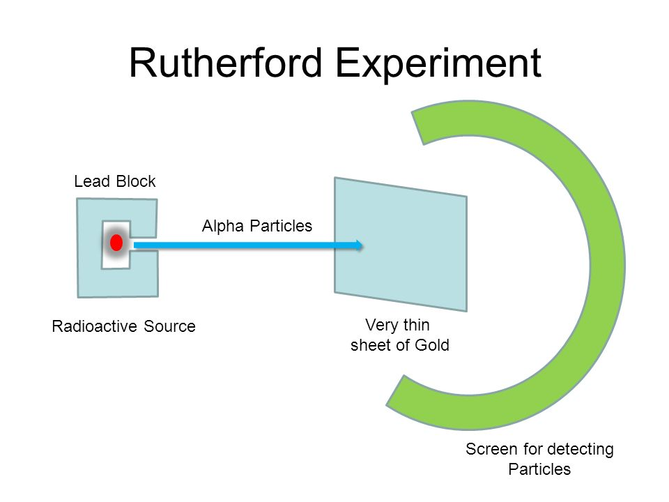 Rutherford Experiment and Atomic Structure - ppt video ...