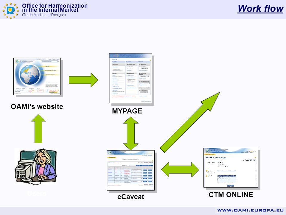 Work flow OAMI's website MYPAGE Users CTM ONLINE eCaveat