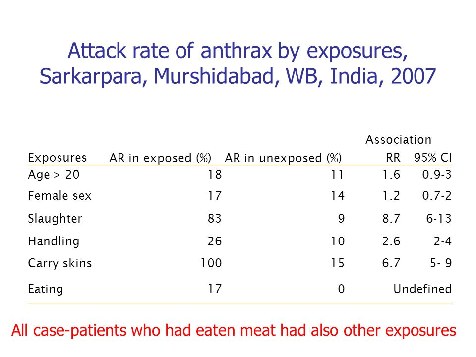 Attack rate of anthrax by exposures, Sarkarpara, Murshidabad, WB, India, 2007