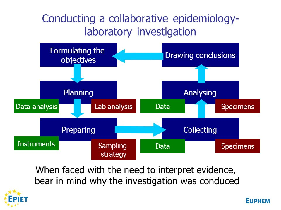 Conducting a collaborative epidemiology- laboratory investigation