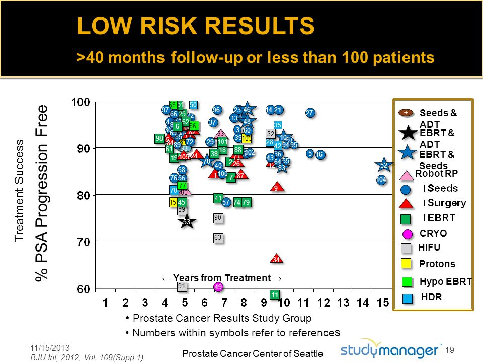 >40 months follow-up or less than 100 patients