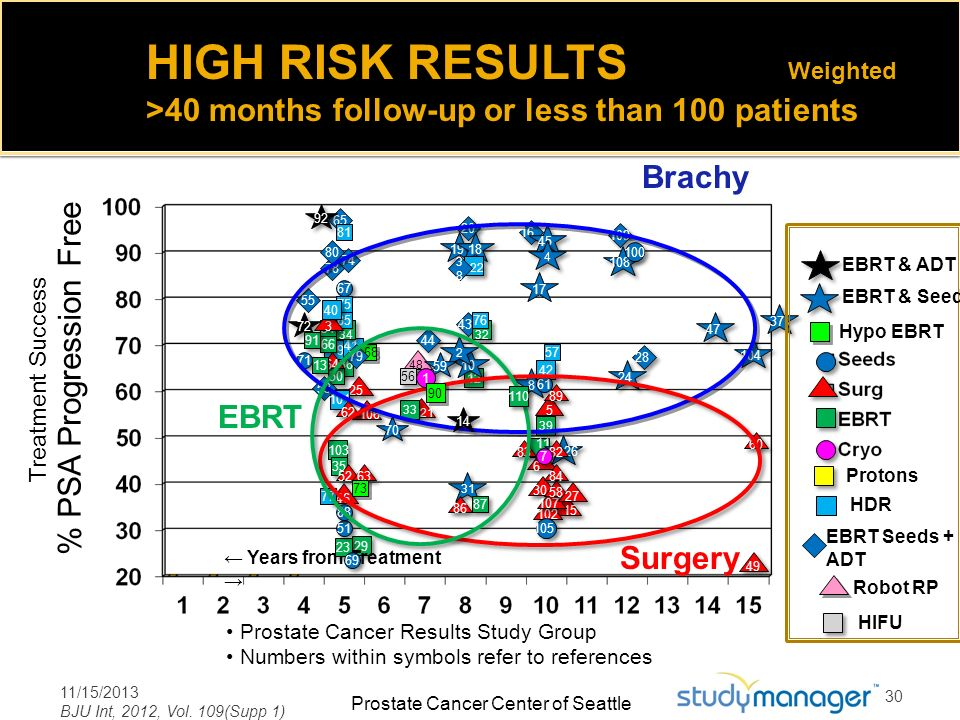 HIGH RISK RESULTS Weighted