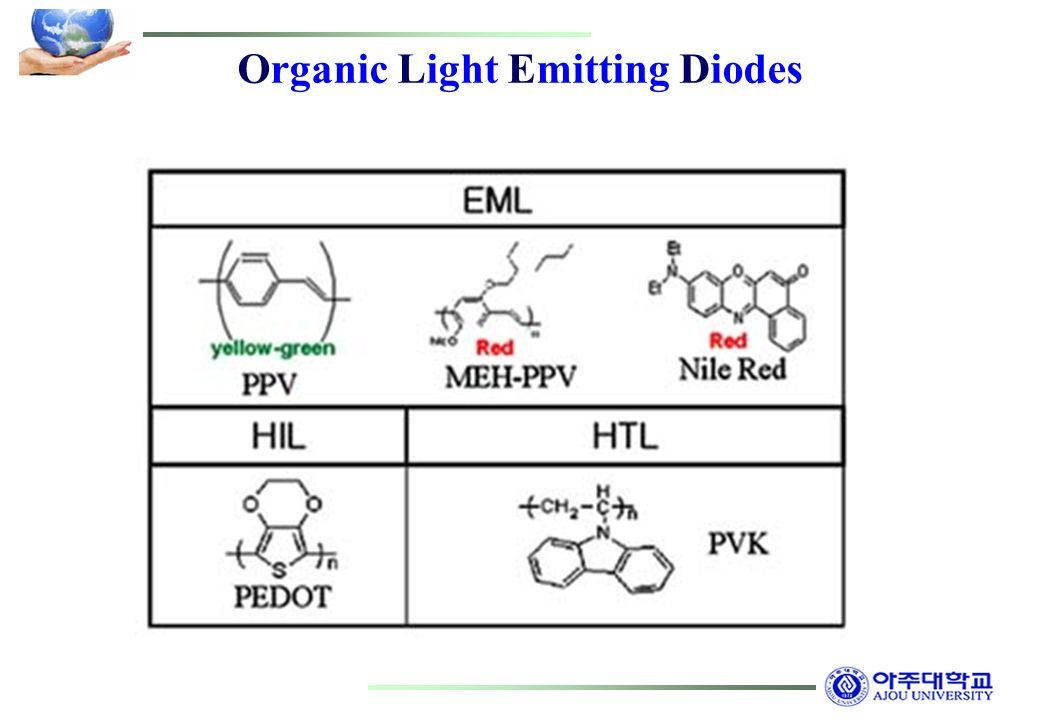 organic light emitting diode Transparent oled displays are self-emitting and utilize cutting-edge organic light emitting diode with more light on the object behind the screen you can see.