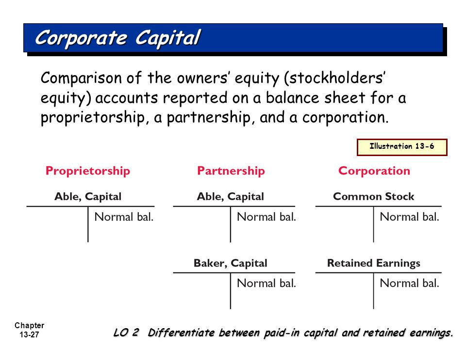 sources of capital owners equity Firms create owners equity primarily from two sources: firstly, from contributed capital, and secondly, from retained earnings exhibit 1, below shows how.
