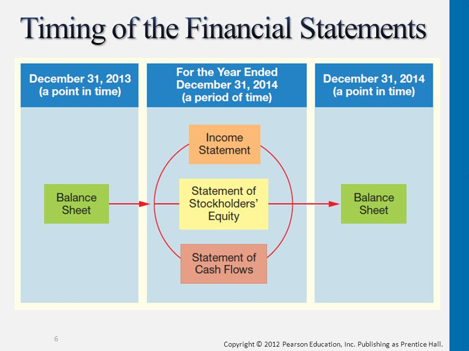 limitations of using cash flow and income statement for business decisions The income statement is one of the important primary financial statements provided by organizations it presents the results of a company's operations for a given reporting period along with the balance sheet, cash flow statement and the statement of changes in owners' equity, the income .