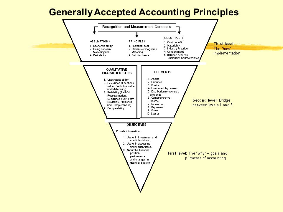Generally accepted accounting principles and growth