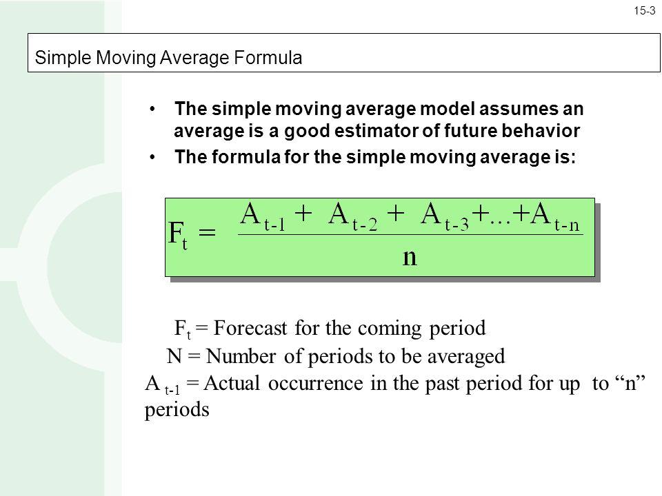 Simple moving Average Backtest
