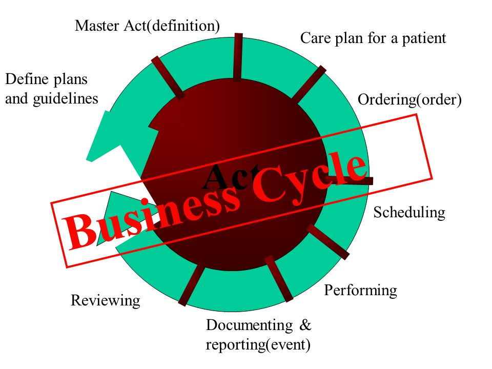 Business planning cycle definition for kids