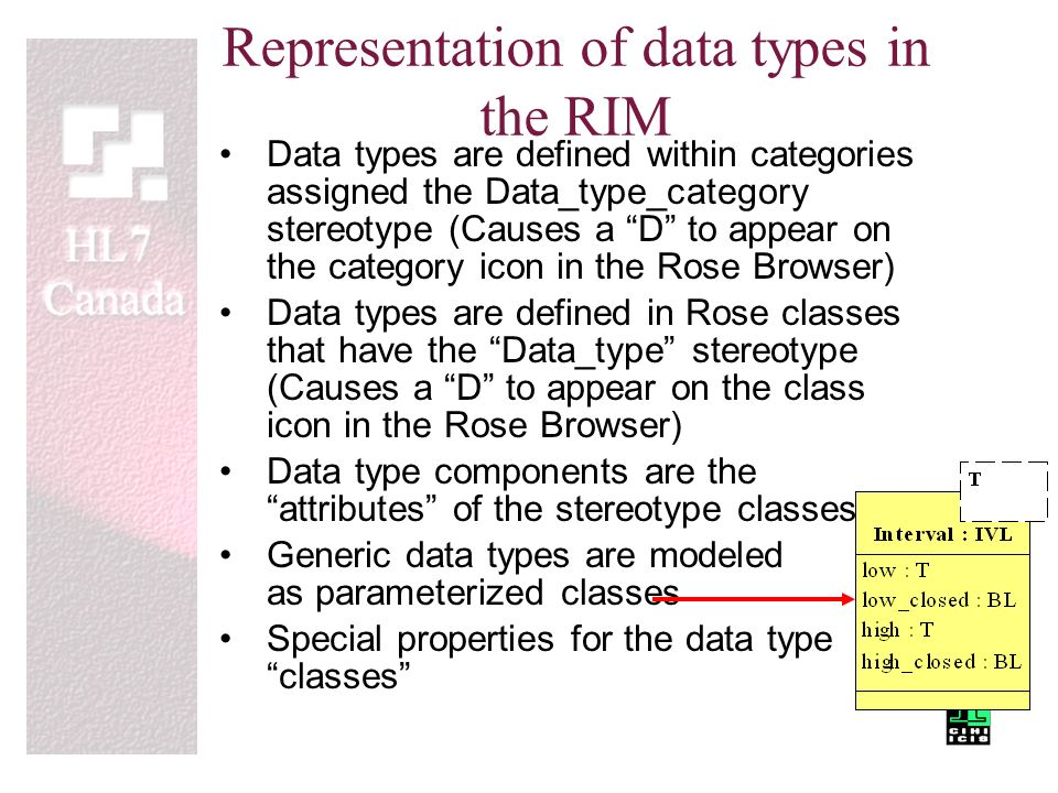 data types and components of data A complete article about data communication and its components which type of data is used in a data communication system home computer information technology  the different types of data are as under:-text and numeric data: text data consists of words, sentences and paragraphs the text is normally stored as ascii code format the.