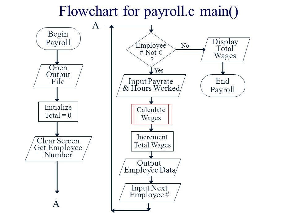 payroll system flowchart