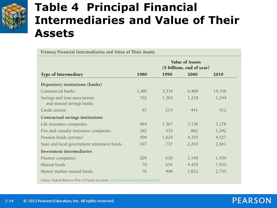 Table 4 Principal Financial Intermediaries and Value of Their Assets