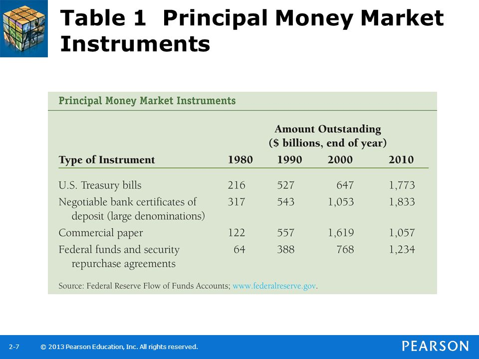 Table 1 Principal Money Market Instruments
