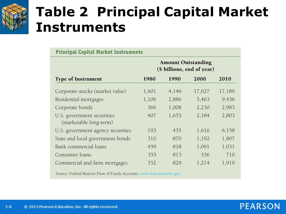Table 2 Principal Capital Market Instruments