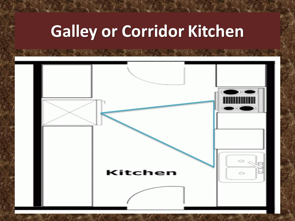 Kitchen layouts and designs ppt video online download for Corridor galley kitchen