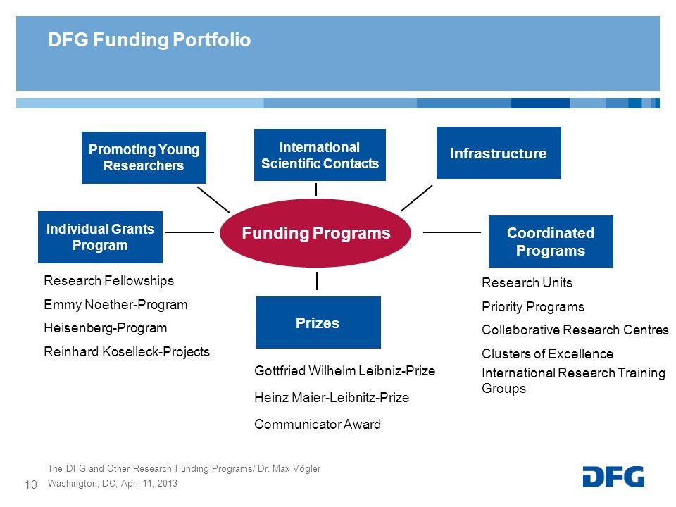 DFG Funding Portfolio Funding Programs Infrastructure