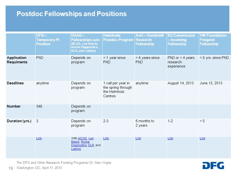Postdoc Fellowships and Positions