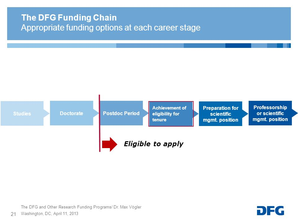 Appropriate funding options at each career stage