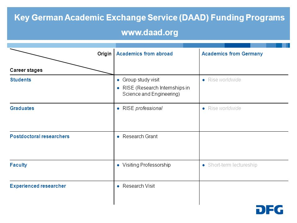 Key German Academic Exchange Service (DAAD) Funding Programs www. daad