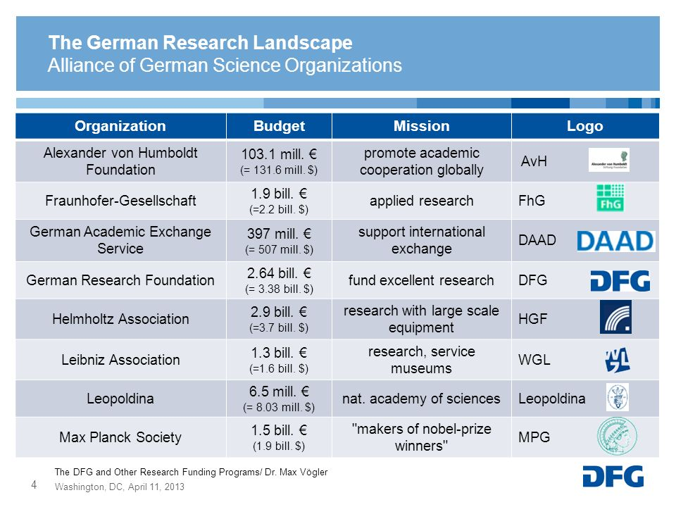 The German Research Landscape Alliance of German Science Organizations