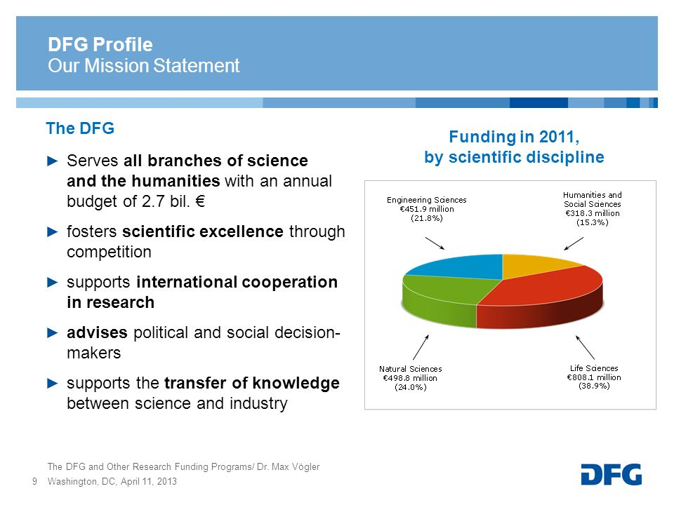 Funding in 2011, by scientific discipline