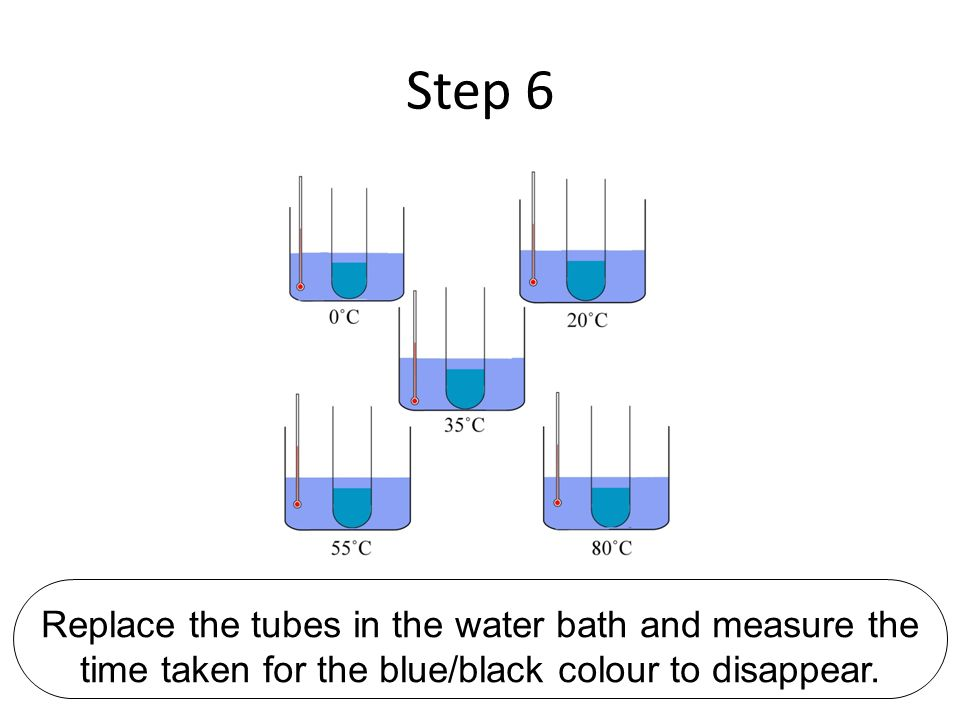 Step 6 Replace the tubes in the water bath and measure the time taken for the blue/black colour to disappear.